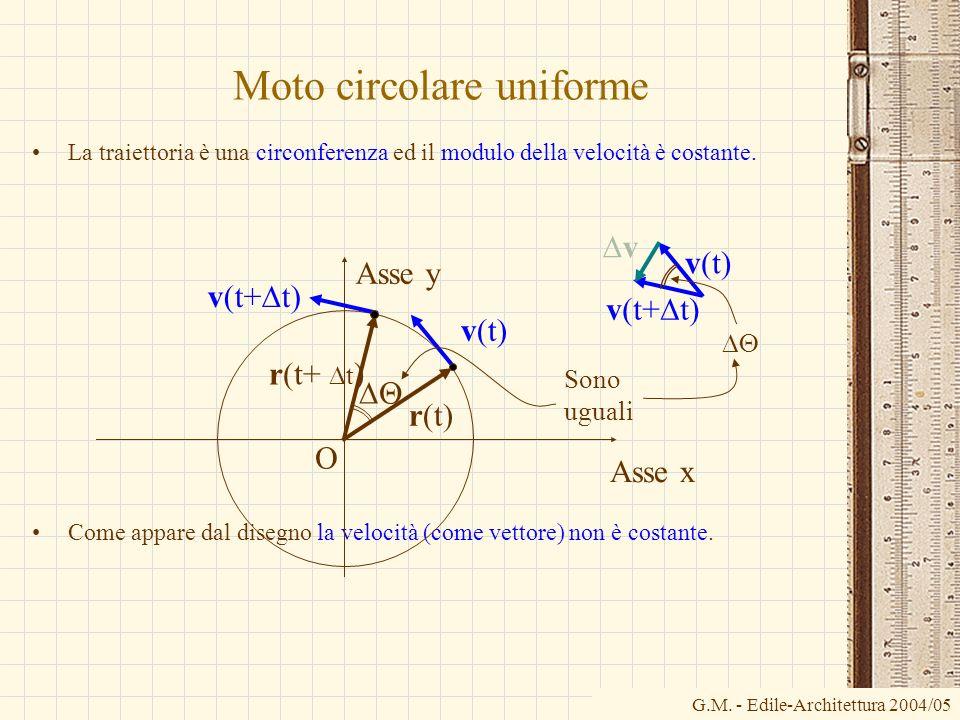 G.M. - Edile-Architettura 2004/05 Moto circolare uniforme La traiettoria è una circonferenza ed il modulo della velocità è costante. Come appare dal d