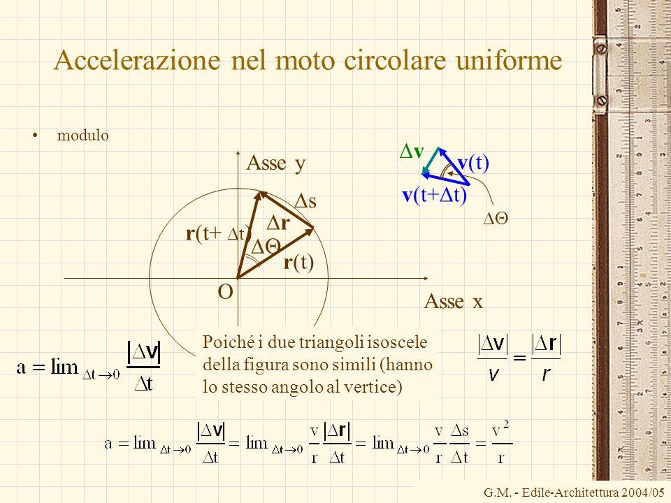 G.M. - Edile-Architettura 2004/05 Accelerazione nel moto circolare uniforme modulo v(t) v(t+ t) v O Asse x Asse y r(t) r(t+ t ) r s Poiché i due trian