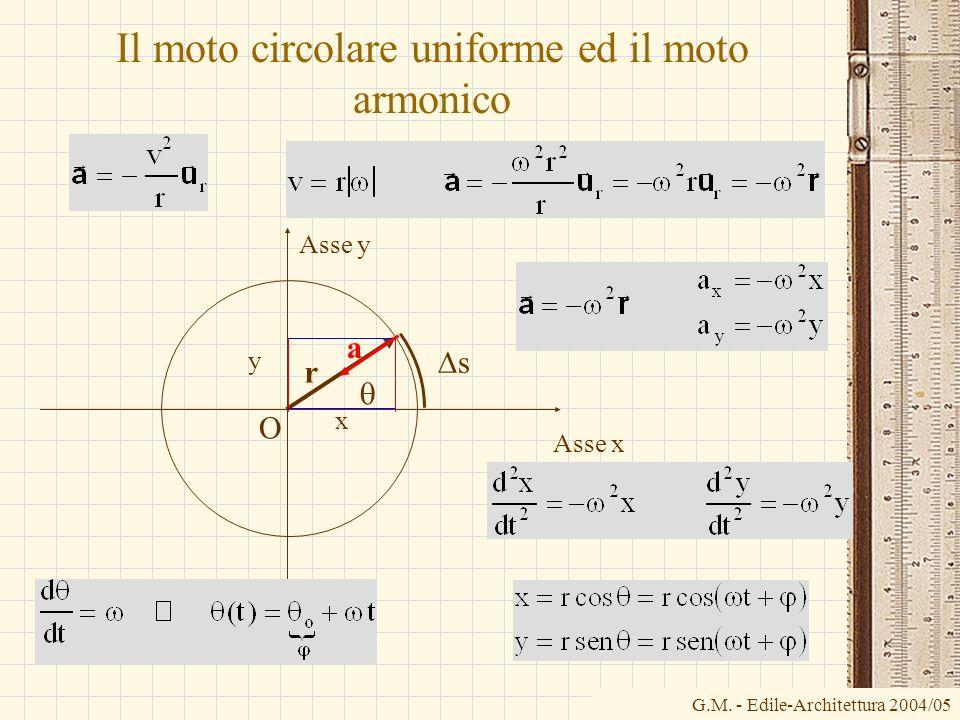 G.M. - Edile-Architettura 2004/05 Il moto circolare uniforme ed il moto armonico O Asse x Asse y r x y s a