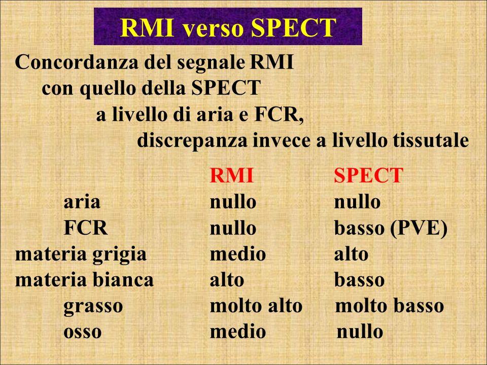 RMI verso SPECT Concordanza del segnale RMI con quello della SPECT a livello di aria e FCR, discrepanza invece a livello tissutale RMI SPECT aria null