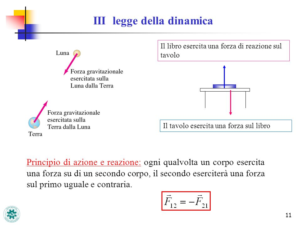11 III legge della dinamica Principio di azione e reazione: ogni qualvolta un corpo esercita una forza su di un secondo corpo, il secondo eserciterà u