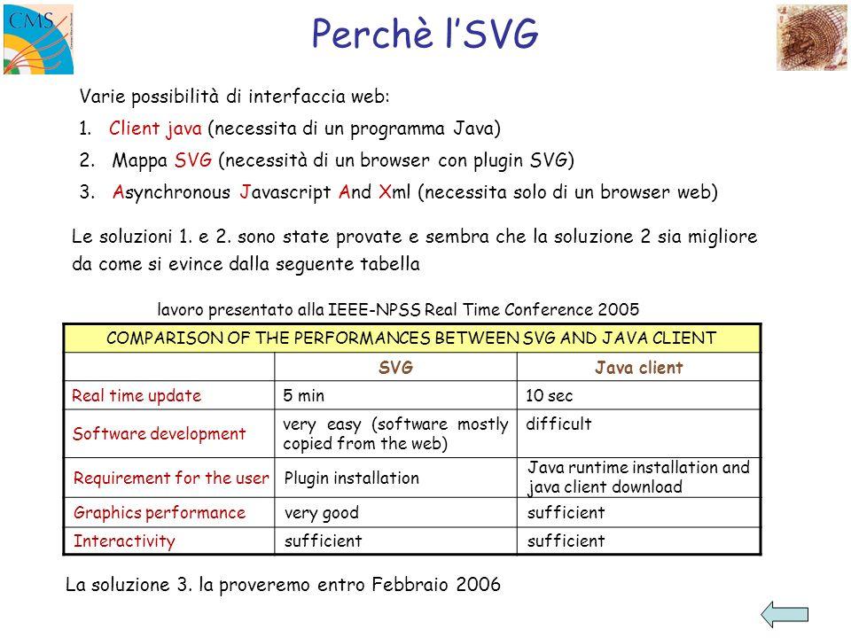 Perchè lSVG Varie possibilità di interfaccia web: 1.