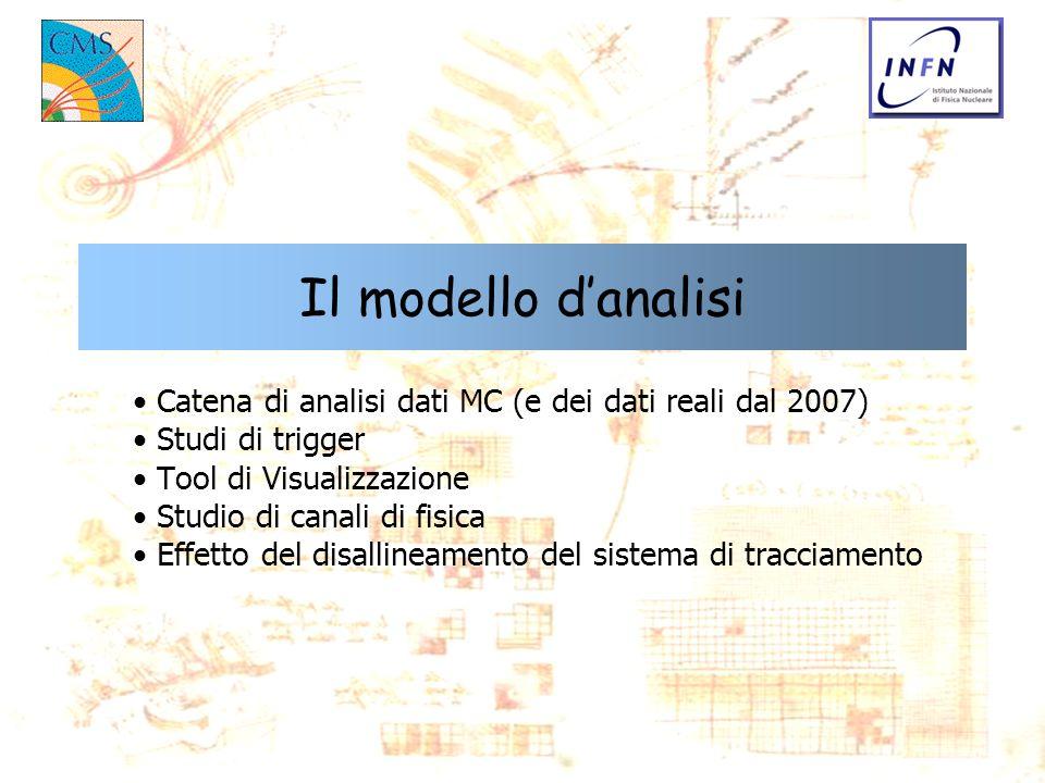 Il modello danalisi Catena di analisi dati MC (e dei dati reali dal 2007) Studi di trigger Tool di Visualizzazione Studio di canali di fisica Effetto