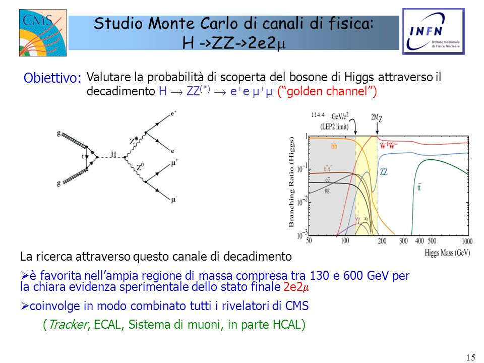 15 Studio Monte Carlo di canali di fisica: H ->ZZ->2e2 La ricerca attraverso questo canale di decadimento è favorita nellampia regione di massa compre
