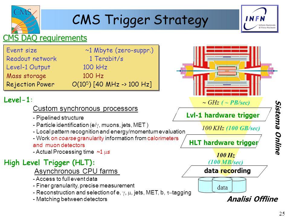 25 CMS Trigger Strategy Event size ~1 Mbyte (zero-suppr.) Readout network 1 Terabit/s Level-1 Output 100 kHz Mass storage 100 Hz Rejection Power O(10