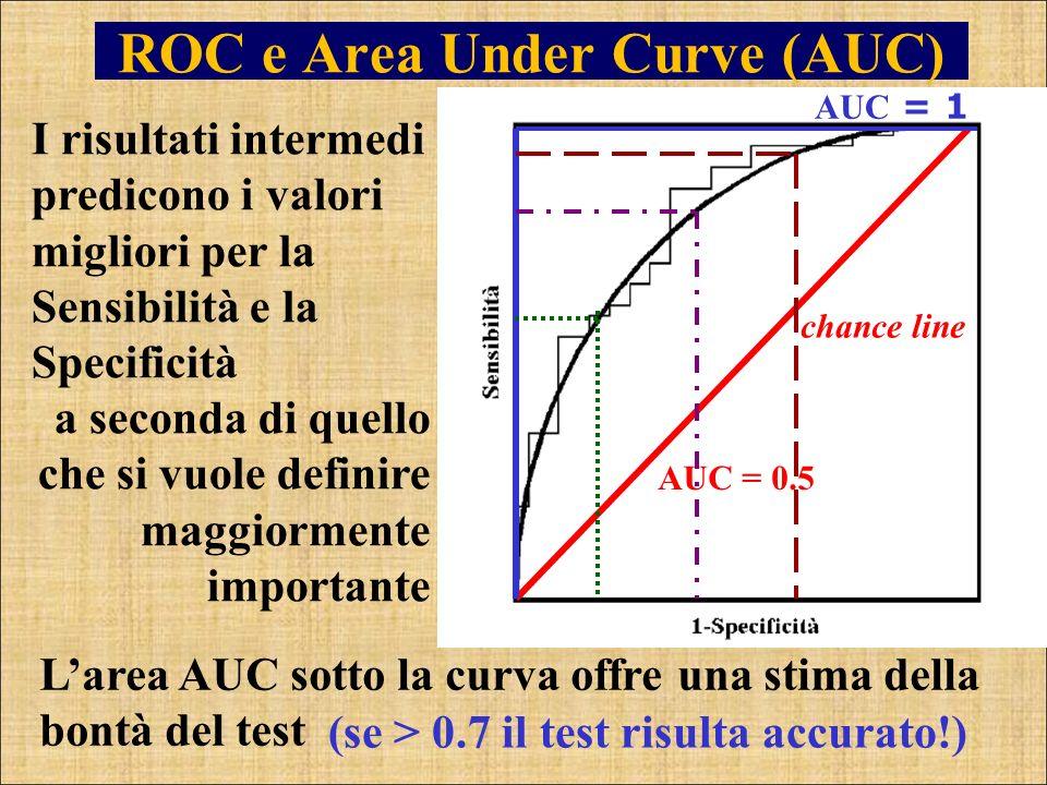 ROC e Area Under Curve (AUC) Larea AUC sotto la curva offre una stima della bontà del test I risultati intermedi predicono i valori migliori per la Se