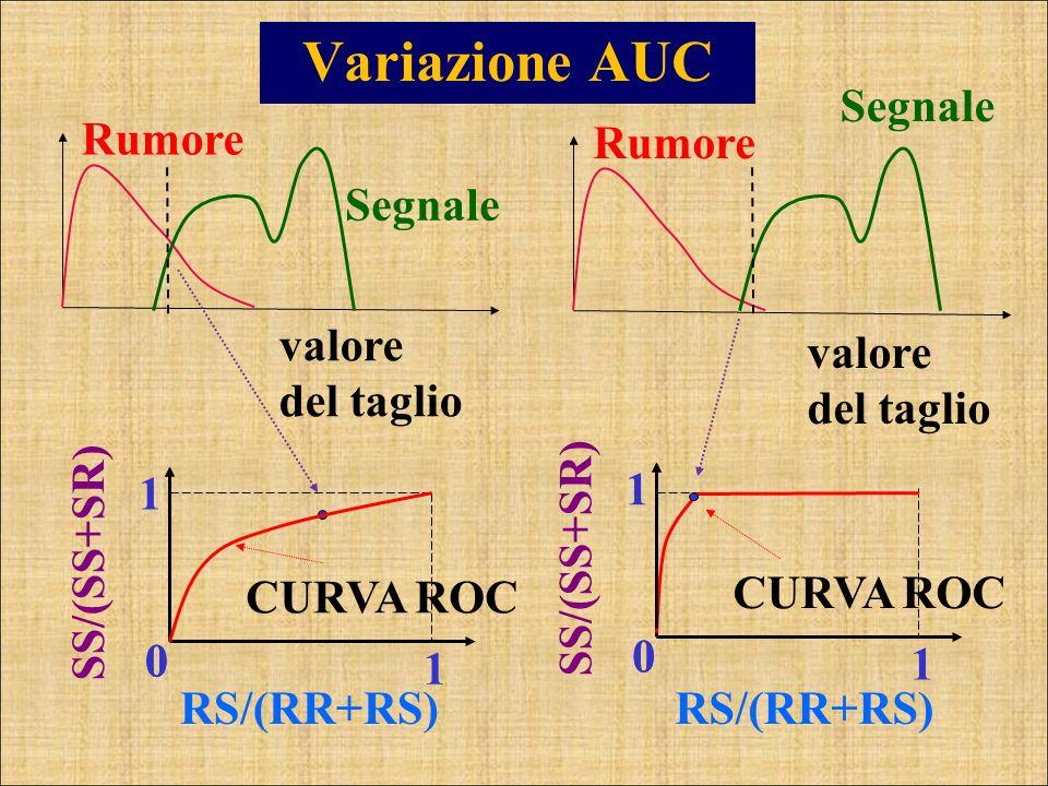 Variazione AUC Rumore Segnale SS/(SS+SR) RS/(RR+RS) 0 1 1 CURVA ROC valore del taglio 0 Rumore Segnale valore del taglio SS/(SS+SR) RS/(RR+RS) 0 1 1 C
