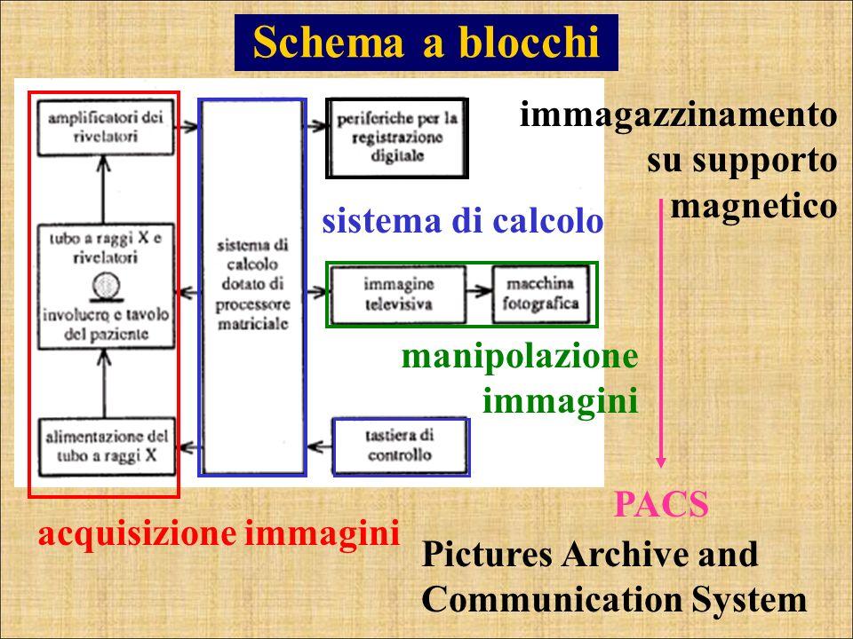 Schema a blocchi acquisizione immagini sistema di calcolo manipolazione immagini immagazzinamento su supporto magnetico Pictures Archive and Communica