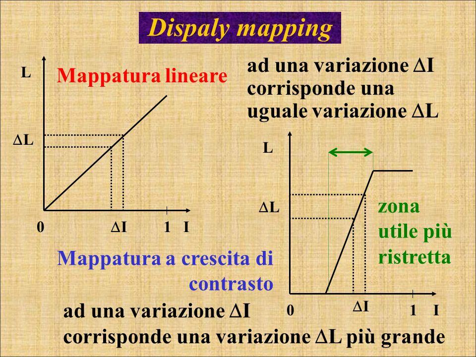 Dispaly mapping Mappatura lineare ad una variazione I corrisponde una uguale variazione L Mappatura a crescita di contrasto ad una variazione I corris