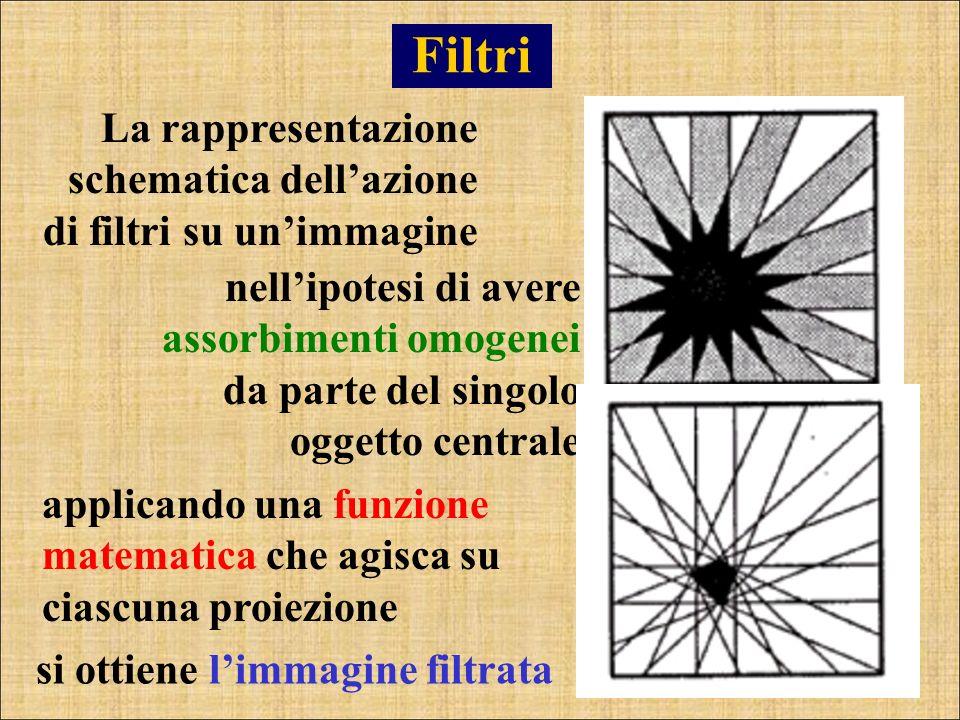 Filtri La rappresentazione schematica dellazione di filtri su unimmagine nellipotesi di avere assorbimenti omogenei da parte del singolo oggetto centr
