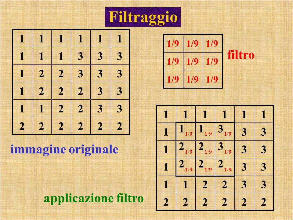Filtraggio immagine originale 1/9 applicazione filtro 222222 332211 33 222 1 33 322 1 33 311 1 111111 1/9 222222 332211 332221 333221 333111 111111 fi