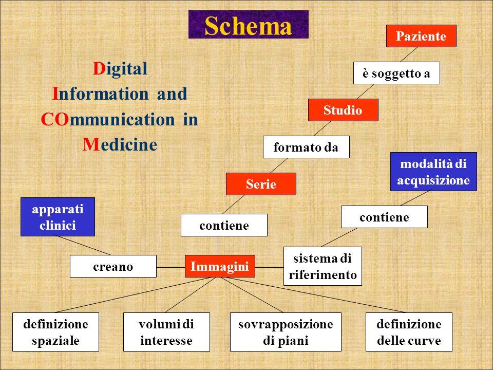 Schema Digital Information and COmmunication in Medicine volumi di interesse sovrapposizione di piani definizione delle curve è soggetto a modalità di