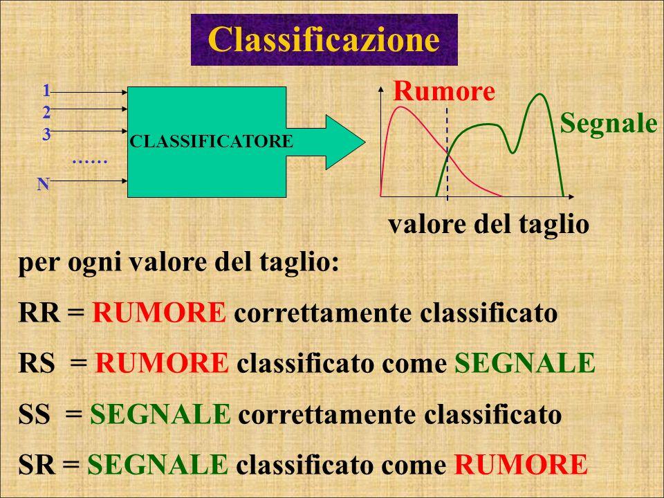 Classificazione CLASSIFICATORE …… 123123 N Rumore Segnale valore del taglio per ogni valore del taglio: RR = RUMORE correttamente classificato RS = RU