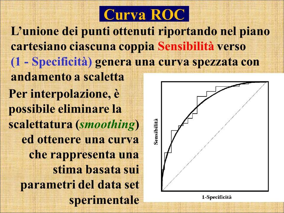 Curva ROC Lunione dei punti ottenuti riportando nel piano cartesiano ciascuna coppia Sensibilità verso (1 - Specificità) genera una curva spezzata con