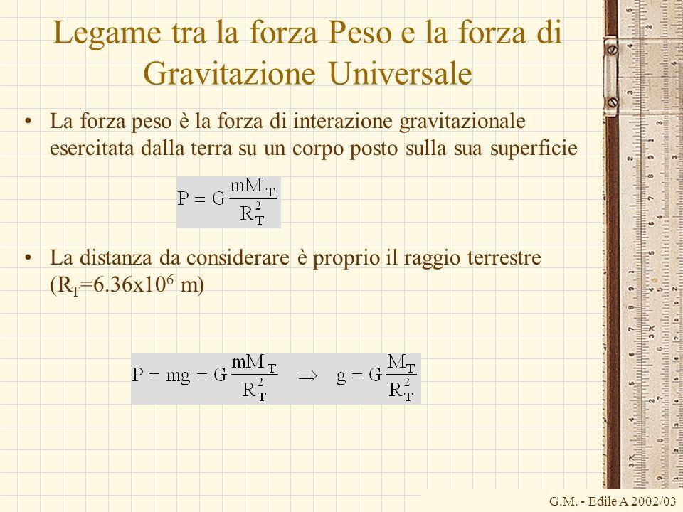 G.M. - Edile A 2002/03 Legame tra la forza Peso e la forza di Gravitazione Universale La forza peso è la forza di interazione gravitazionale esercitat