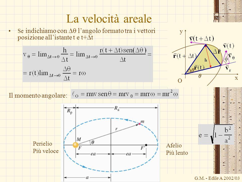 G.M. - Edile A 2002/03 La velocità areale Se indichiamo con langolo formato tra i vettori posizione allistante t e t+ t Il momento angolare: y O x Afe