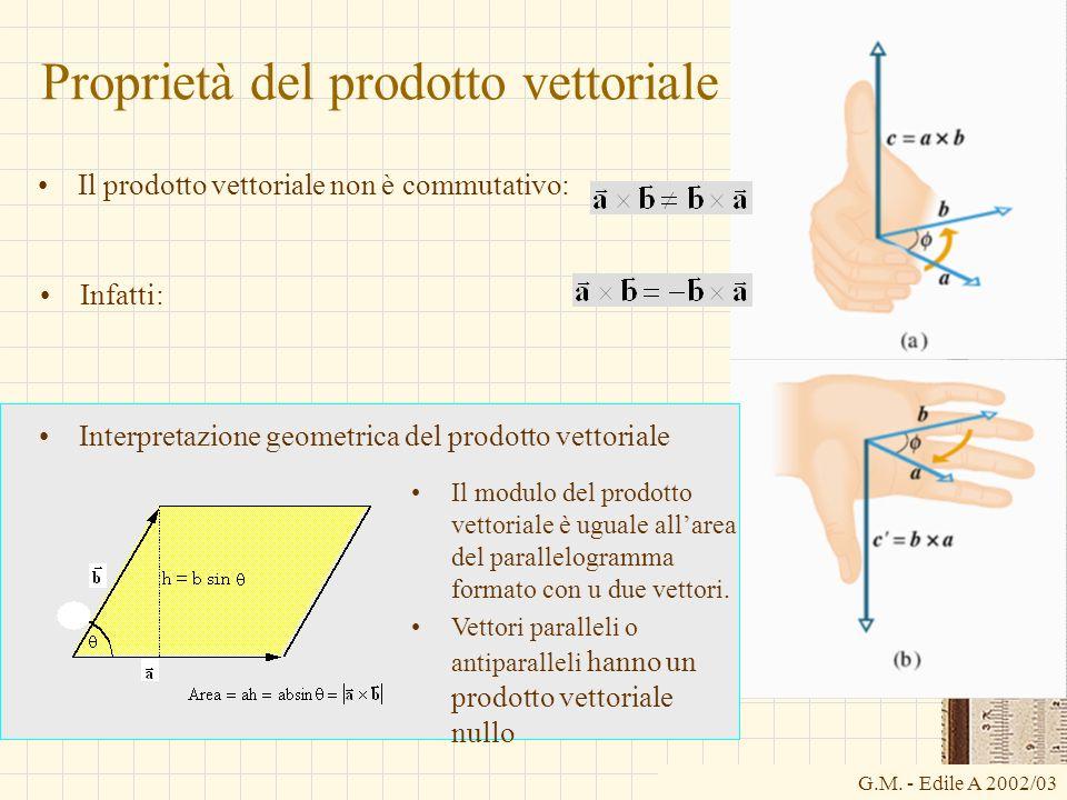 G.M. - Edile A 2002/03 Proprietà del prodotto vettoriale Il prodotto vettoriale non è commutativo: Infatti: Interpretazione geometrica del prodotto ve