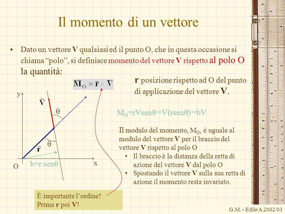 G.M. - Edile A 2002/03 Il momento di un vettore Dato un vettore V qualsiasi ed il punto O, che in questa occasione si chiama polo, si definisce moment