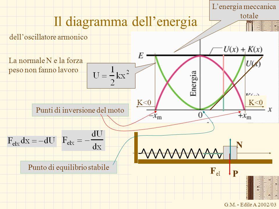 G.M. - Edile A 2002/03 P N F el Il diagramma dellenergia delloscillatore armonico Lenergia meccanica totale Punto di equilibrio stabile La normale N e