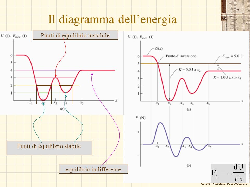 G.M. - Edile A 2002/03 Il diagramma dellenergia Punti di equilibrio instabile Punti di equilibrio stabile equilibrio indifferente