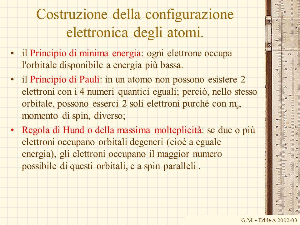 G.M. - Edile A 2002/03 Costruzione della configurazione elettronica degli atomi. il Principio di minima energia: ogni elettrone occupa l'orbitale disp