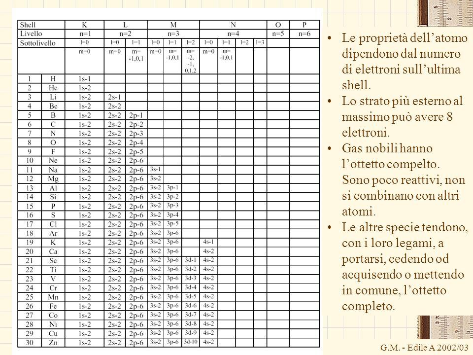 G.M. - Edile A 2002/03 Le proprietà dellatomo dipendono dal numero di elettroni sullultima shell. Lo strato più esterno al massimo può avere 8 elettro