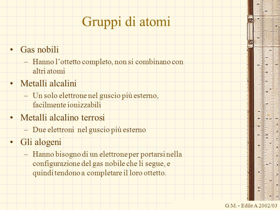 G.M. - Edile A 2002/03 Gruppi di atomi Gas nobili –Hanno lottetto completo, non si combinano con altri atomi Metalli alcalini –Un solo elettrone nel g