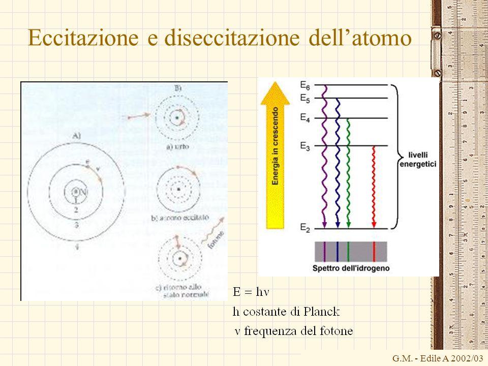 G.M. - Edile A 2002/03 Eccitazione e diseccitazione dellatomo