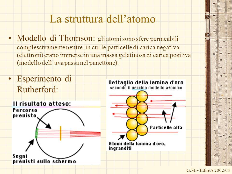 G.M. - Edile A 2002/03 La struttura dellatomo Modello di Thomson: gli atomi sono sfere permeabili complessivamente neutre, in cui le particelle di car