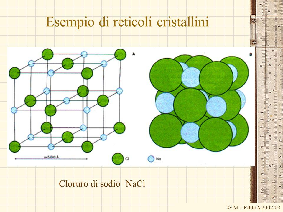 G.M. - Edile A 2002/03 Esempio di reticoli cristallini Cloruro di sodio NaCl