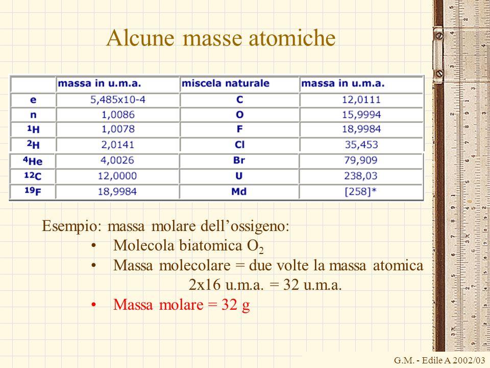 G.M. - Edile A 2002/03 Alcune masse atomiche Esempio: massa molare dellossigeno: Molecola biatomica O 2 Massa molecolare = due volte la massa atomica