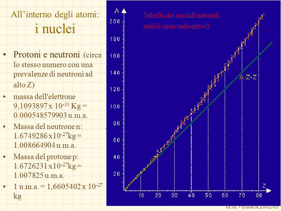 G.M. - Edile A 2002/03 Allinterno degli atomi: i nuclei Protoni e neutroni (circa lo stesso numero con una prevalenze di neutroni ad alto Z) massa del