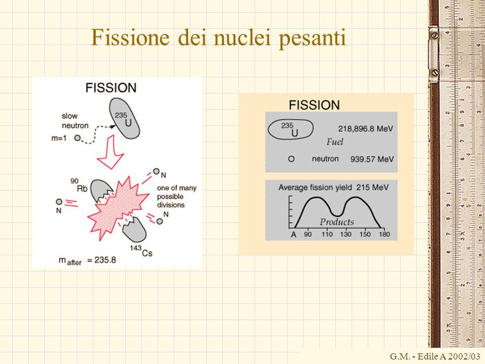 G.M. - Edile A 2002/03 Fissione dei nuclei pesanti
