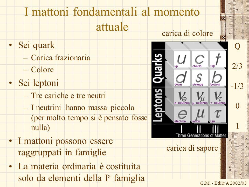 G.M. - Edile A 2002/03 Q 2/3 -1/3 0 1 I mattoni fondamentali al momento attuale Sei quark –Carica frazionaria –Colore Sei leptoni –Tre cariche e tre n