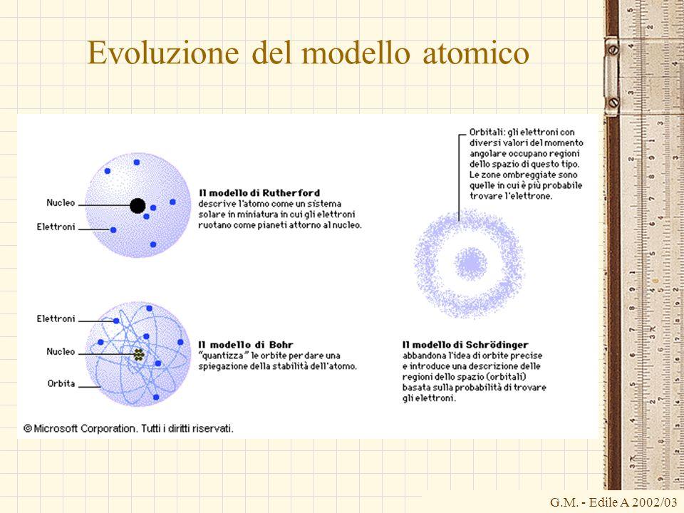 G.M. - Edile A 2002/03 Evoluzione del modello atomico