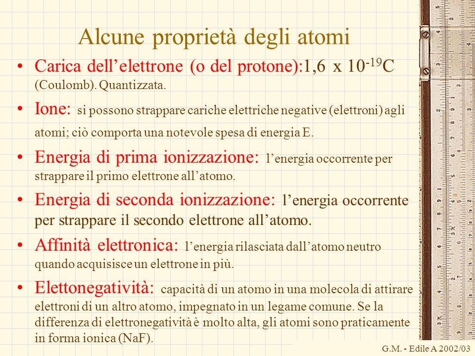 G.M. - Edile A 2002/03 Alcune proprietà degli atomi Carica dellelettrone (o del protone):1,6 x 10 -19 C (Coulomb). Quantizzata. Ione: si possono strap