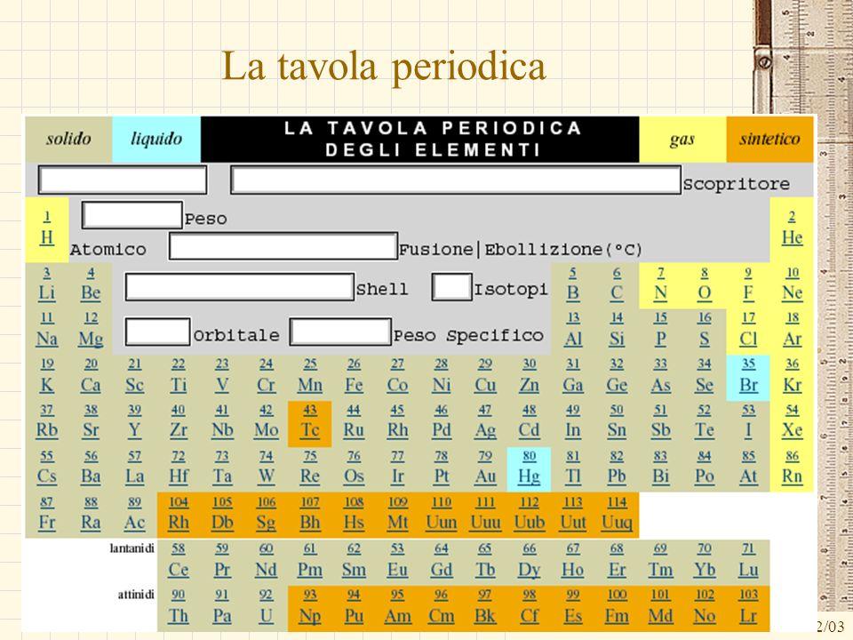 G.M. - Edile A 2002/03 La tavola periodica