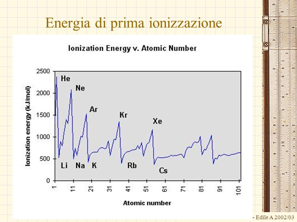 G.M. - Edile A 2002/03 Energia di prima ionizzazione