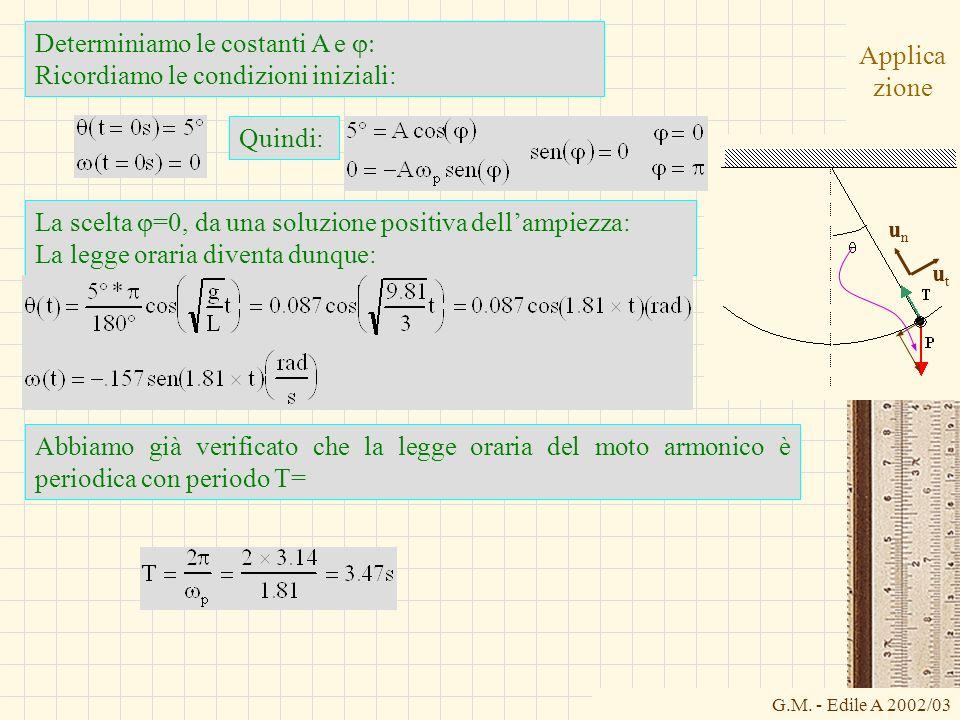 G.M. - Edile A 2002/03 Applica zione Determiniamo le costanti A e Ricordiamo le condizioni iniziali: La scelta =0, da una soluzione positiva dellampie