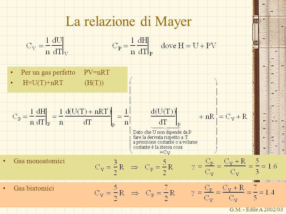 G.M. - Edile A 2002/03 Gas biatomici La relazione di Mayer Per un gas perfetto PV=nRT H=U(T)+nRT (H(T)) Gas monoatomici