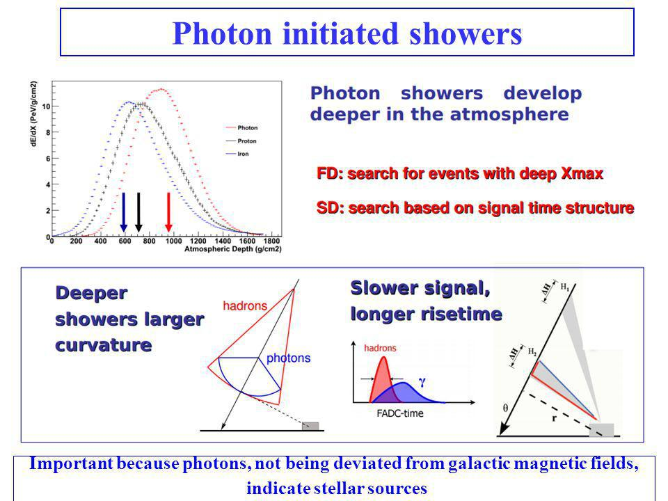 Photon initiated showers Important because photons, not being deviated from galactic magnetic fields, indicate stellar sources
