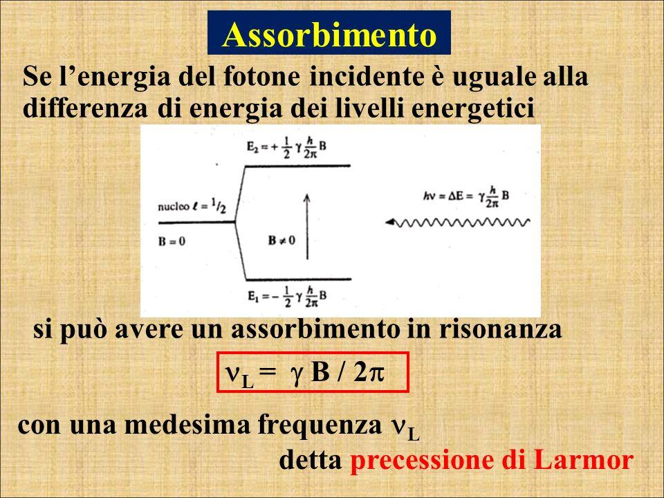 Assorbimento si può avere un assorbimento in risonanza Se lenergia del fotone incidente è uguale alla differenza di energia dei livelli energetici con