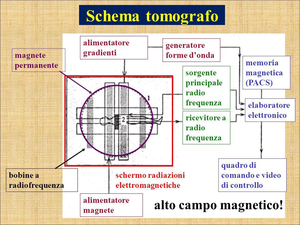 Schema tomografo alimentatore magnete sorgente principale radio frequenza ricevitore a radio frequenza generatore forme donda alimentatore gradienti q