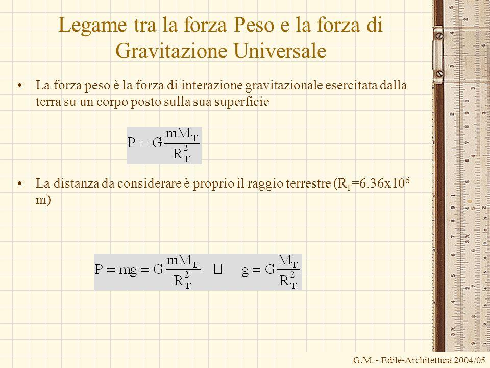 G.M. - Edile-Architettura 2004/05 Legame tra la forza Peso e la forza di Gravitazione Universale La forza peso è la forza di interazione gravitazional