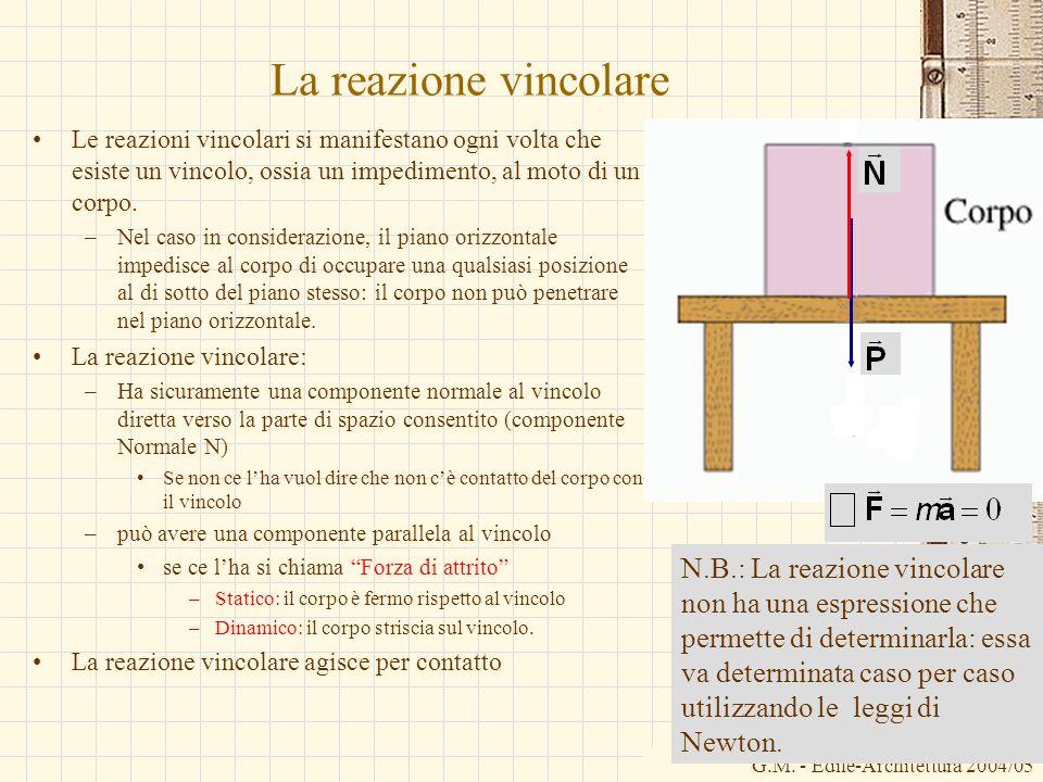 G.M. - Edile-Architettura 2004/05 La reazione vincolare Le reazioni vincolari si manifestano ogni volta che esiste un vincolo, ossia un impedimento, a