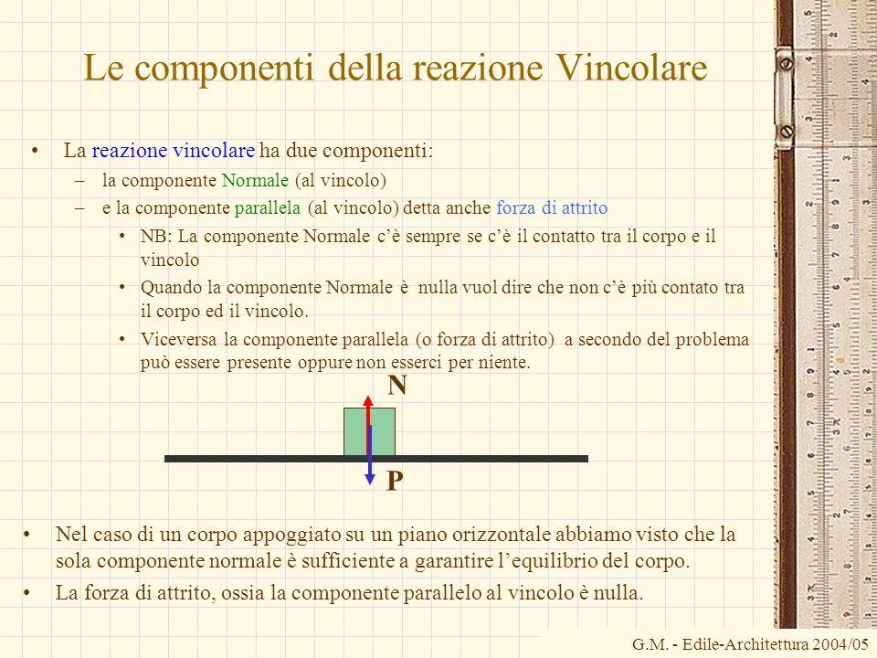 G.M. - Edile-Architettura 2004/05 Le componenti della reazione Vincolare La reazione vincolare ha due componenti: –la componente Normale (al vincolo)