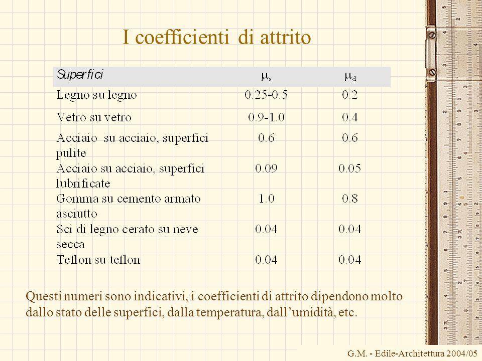 G.M. - Edile-Architettura 2004/05 I coefficienti di attrito Questi numeri sono indicativi, i coefficienti di attrito dipendono molto dallo stato delle