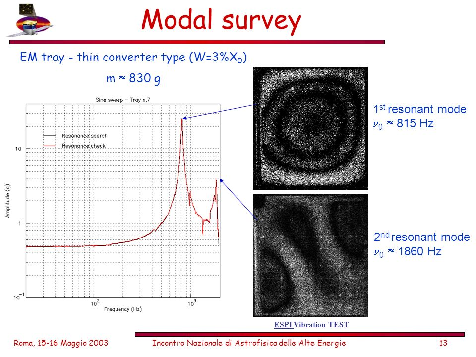 Roma, 15-16 Maggio 2003Incontro Nazionale di Astrofisica delle Alte Energie13 Modal survey EM tray - thin converter type (W=3%X 0 ) m 830 g 1 st resonant mode 0 815 Hz 2 nd resonant mode 0 1860 Hz ESPI Vibration TEST