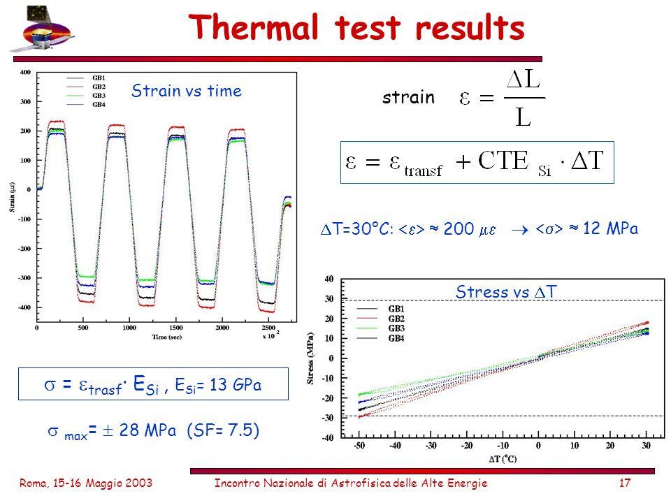 Roma, 15-16 Maggio 2003Incontro Nazionale di Astrofisica delle Alte Energie17 Thermal test results strain Strain vs time = trasf · E Si, E Si = 13 GPa max = 28 MPa (SF= 7.5) Stress vs T T=30°C: 200 12 MPa