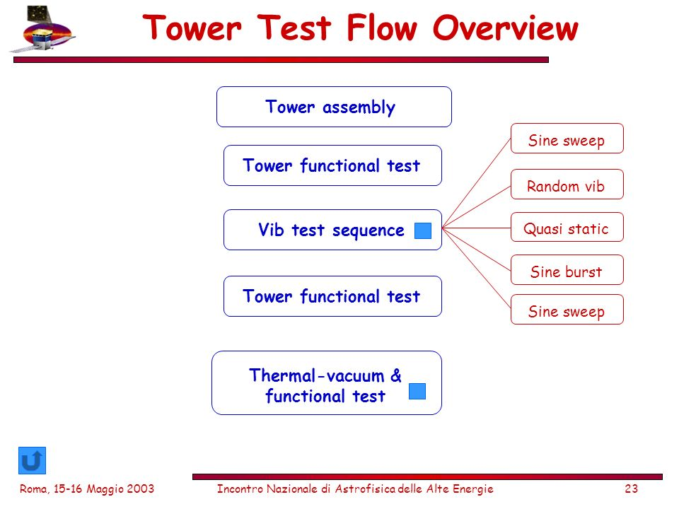 Roma, Maggio 2003Incontro Nazionale di Astrofisica delle Alte Energie23 Tower Test Flow Overview Tower functional testVib test sequenceTower functional test Thermal-vacuum & functional test Tower assembly Sine sweep Random vib Quasi static Sine burst Sine sweep